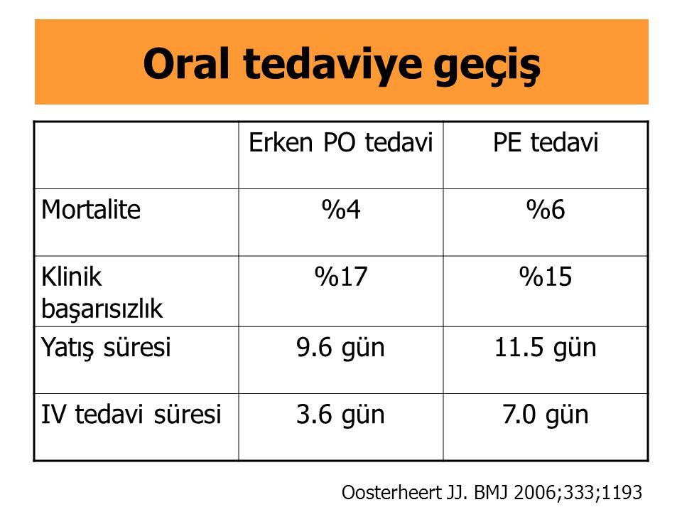 Oral tedaviye geçiş Erken PO tedavi PE tedavi Mortalite %4 %6