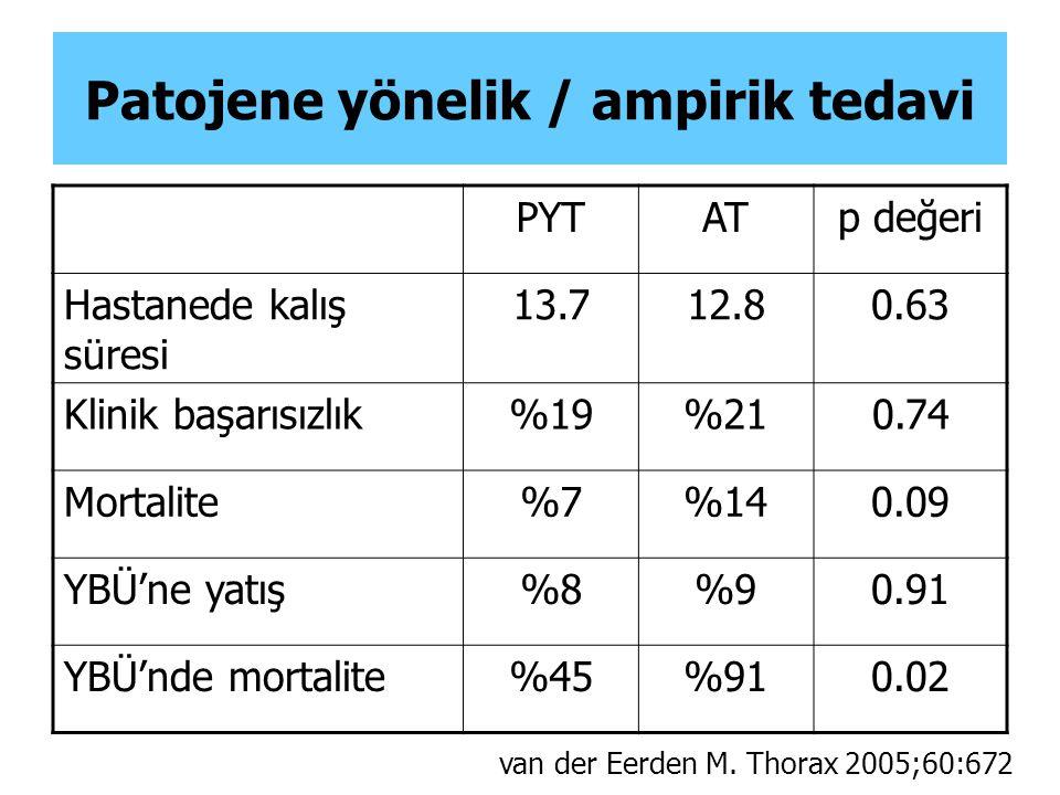 Patojene yönelik / ampirik tedavi