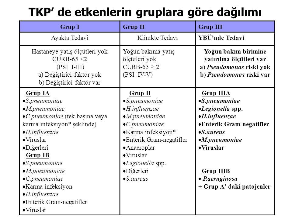 TKP' de etkenlerin gruplara göre dağılımı
