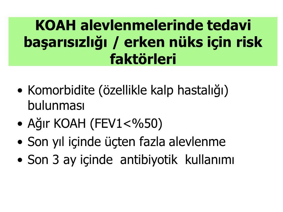 KOAH alevlenmelerinde tedavi başarısızlığı / erken nüks için risk faktörleri