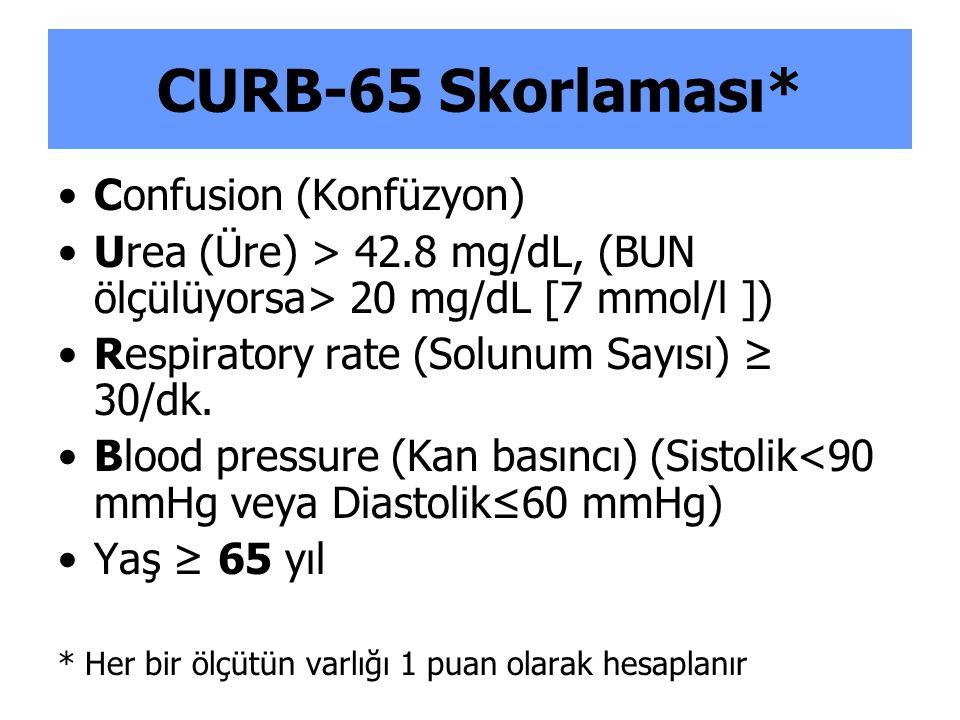 CURB-65 Skorlaması* Confusion (Konfüzyon)