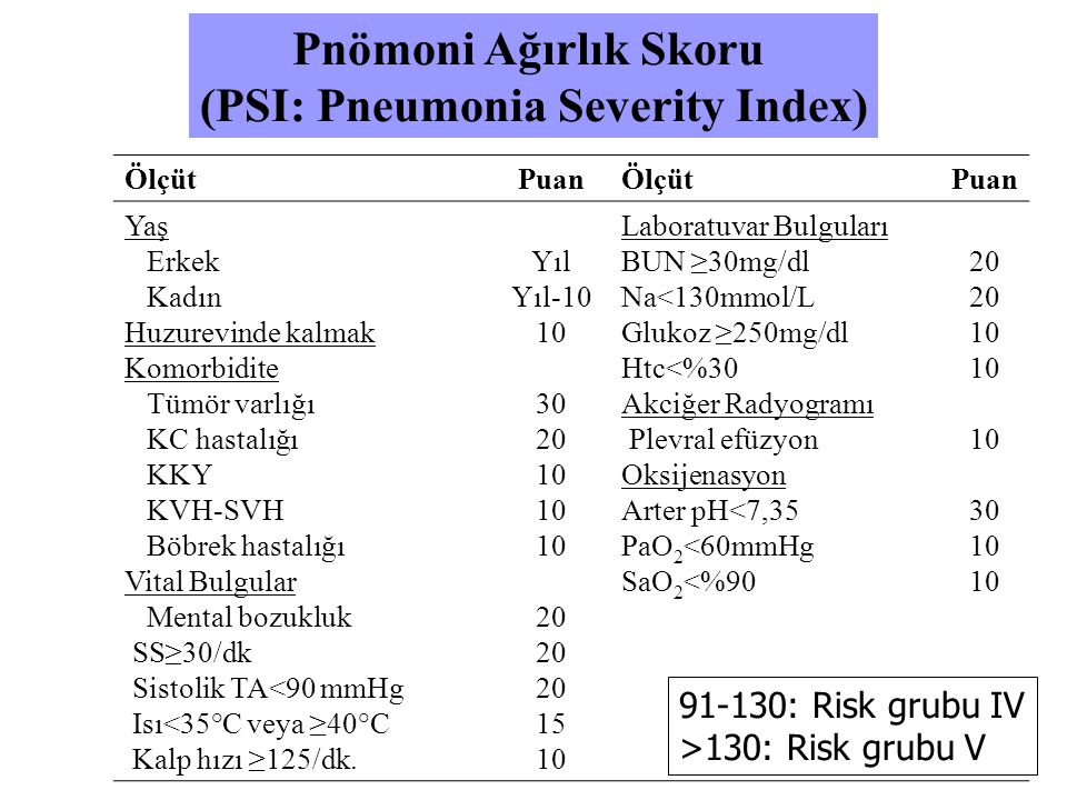 (PSI: Pneumonia Severity Index)