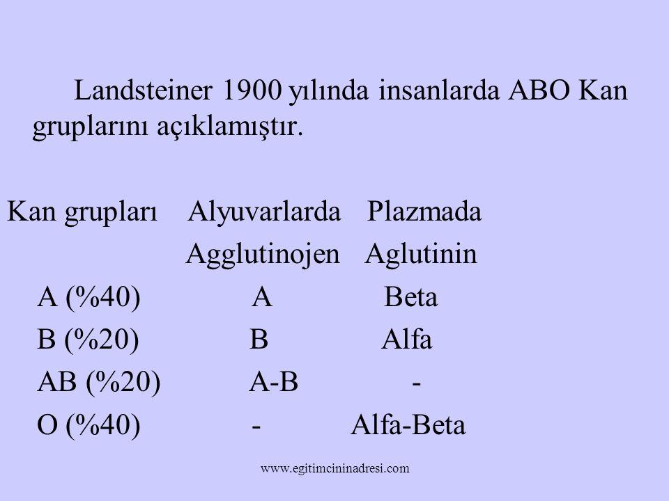 Landsteiner 1900 yılında insanlarda ABO Kan gruplarını açıklamıştır.
