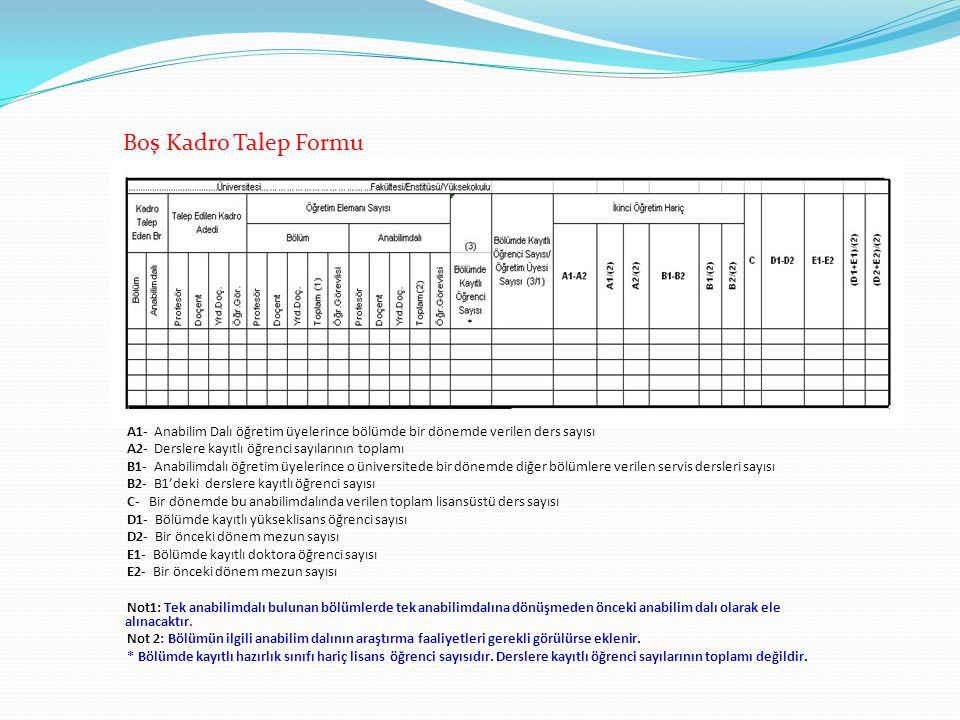 Boş Kadro Talep Formu * A1- Anabilim Dalı öğretim üyelerince bölümde bir dönemde verilen ders sayısı.