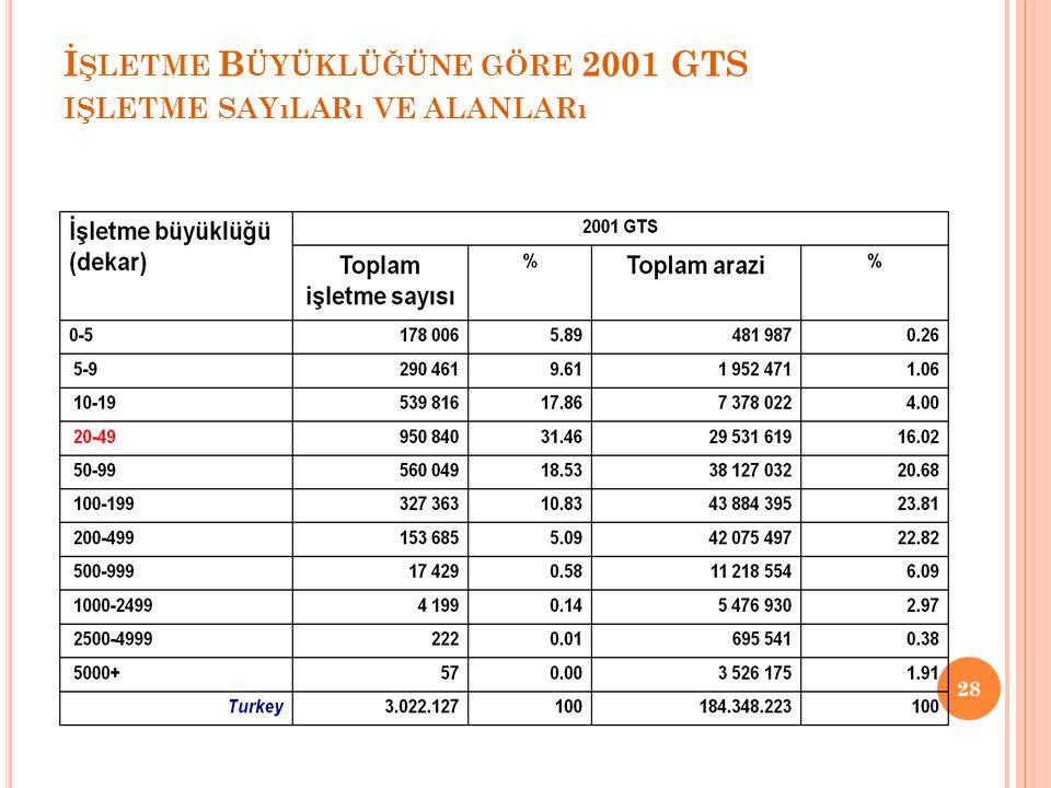 İşletme Büyüklüğüne göre 2001 GTS işletme sayıları ve alanları