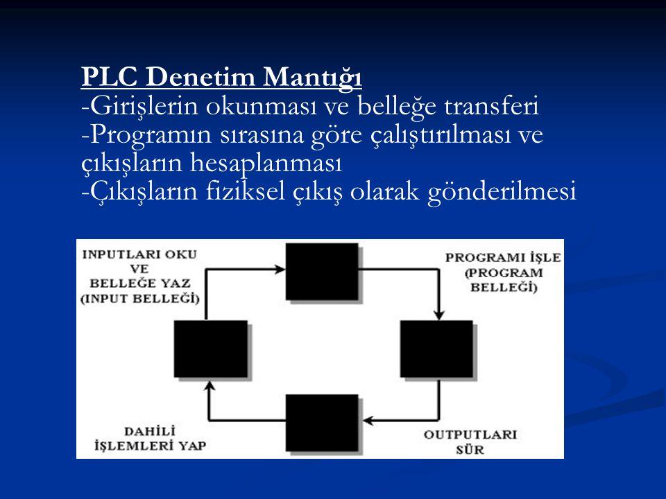 PLC Denetim Mantığı -Girişlerin okunması ve belleğe transferi -Programın sırasına göre çalıştırılması ve çıkışların hesaplanması -Çıkışların fiziksel çıkış olarak gönderilmesi