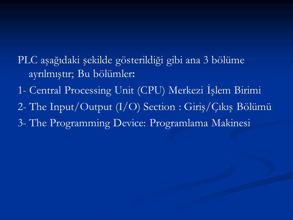 PLC aşağıdaki şekilde gösterildiği gibi ana 3 bölüme ayrılmıştır; Bu bölümler: