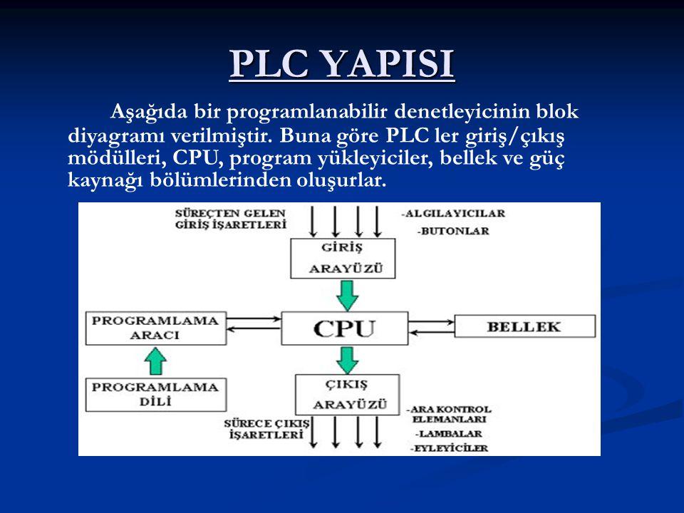 PLC YAPISI