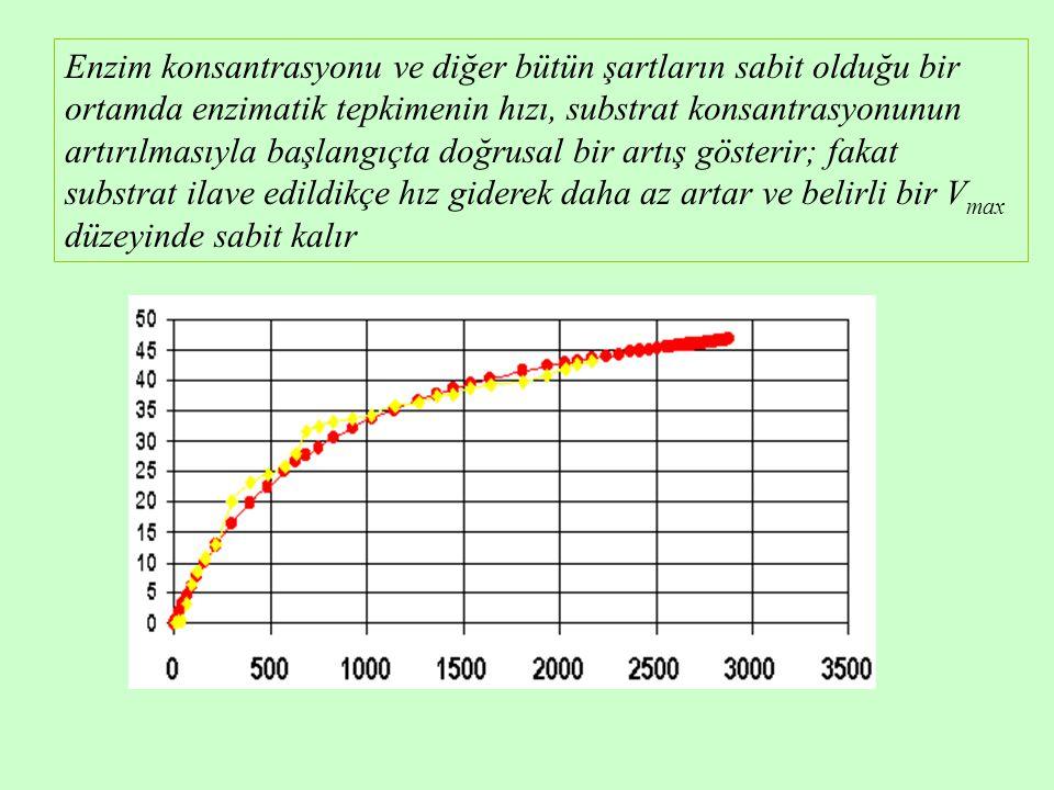 Enzim konsantrasyonu ve diğer bütün şartların sabit olduğu bir ortamda enzimatik tepkimenin hızı, substrat konsantrasyonunun artırılmasıyla başlangıçta doğrusal bir artış gösterir; fakat substrat ilave edildikçe hız giderek daha az artar ve belirli bir Vmax düzeyinde sabit kalır