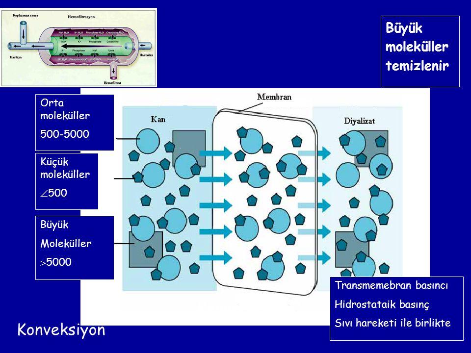 Konveksiyon Konveksiyon Büyük moleküller temizlenir Orta moleküller