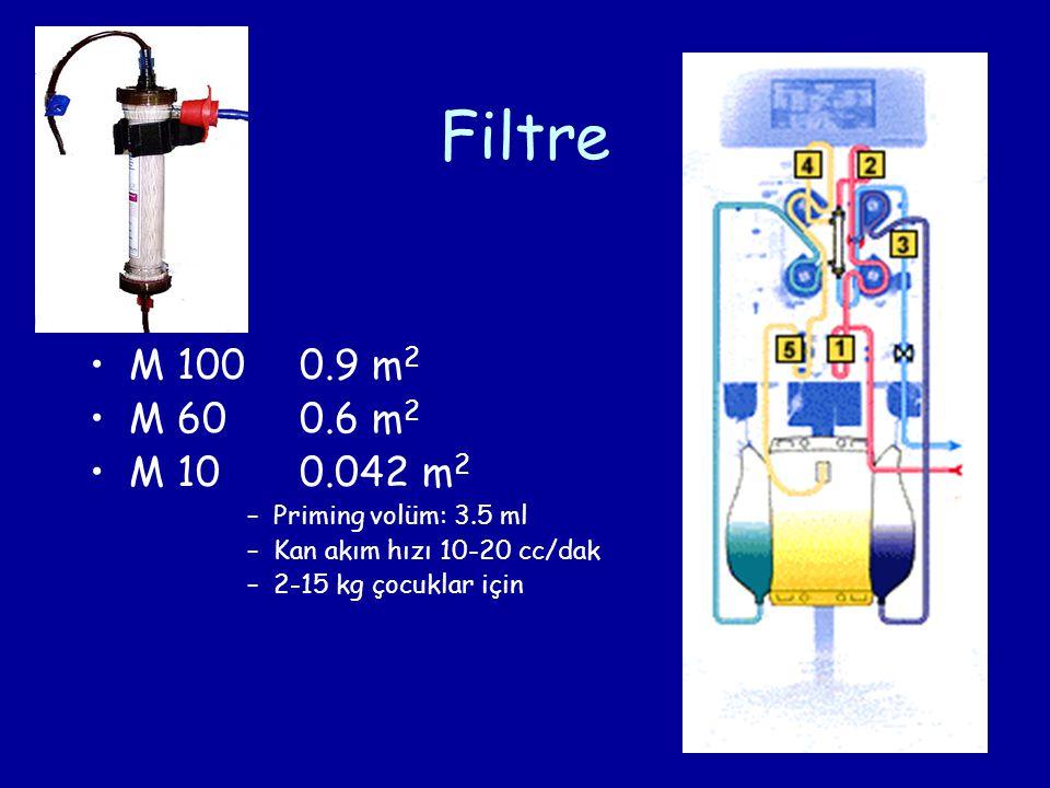 Filtre M 100 0.9 m2 M 60 0.6 m2 M 10 0.042 m2 Priming volüm: 3.5 ml