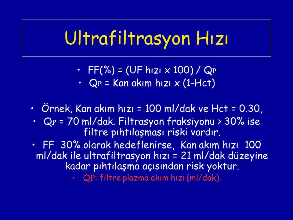Ultrafiltrasyon Hızı FF(%) = (UF hızı x 100) / QP