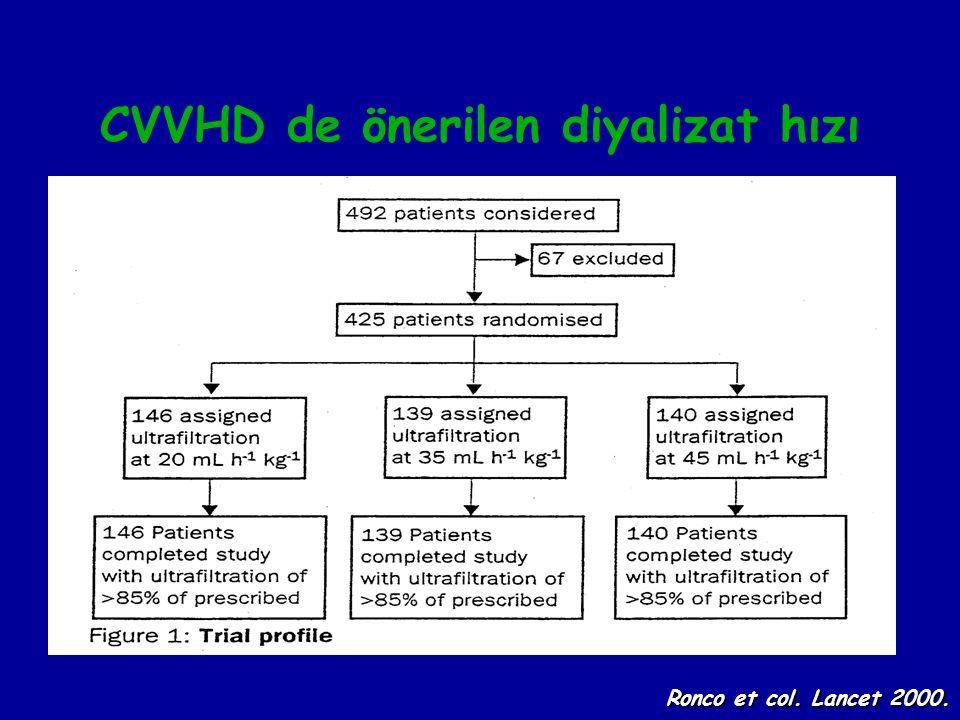 CVVHD de önerilen diyalizat hızı