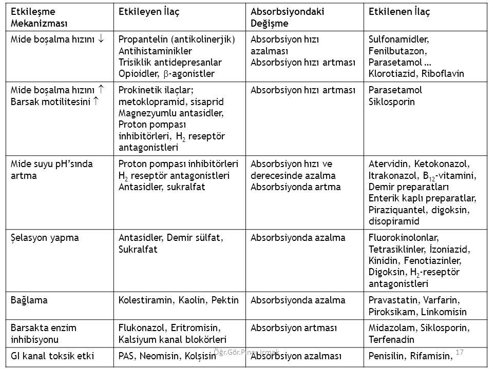 Etkileşme Mekanizması Etkileyen İlaç Absorbsiyondaki Değişme