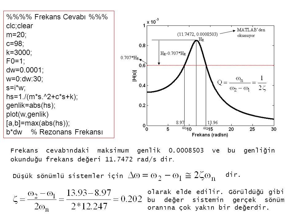%%%% Frekans Cevabı %%% clc;clear m=20; c=98; k=3000; F0=1; dw=0.0001;