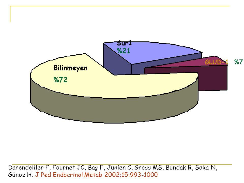 Sur1 %21 Bilinmeyen %72 GLUD-1 %7