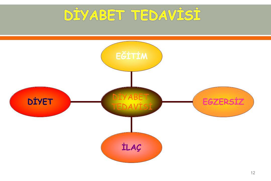 DİYABET TEDAVİSİ