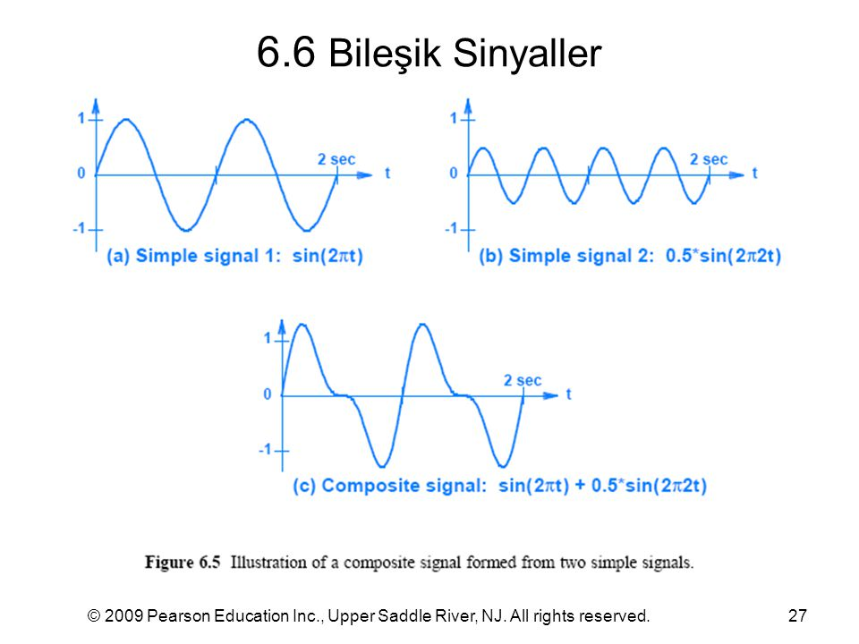 6.6 Bileşik Sinyaller © 2009 Pearson Education Inc., Upper Saddle River, NJ. All rights reserved.
