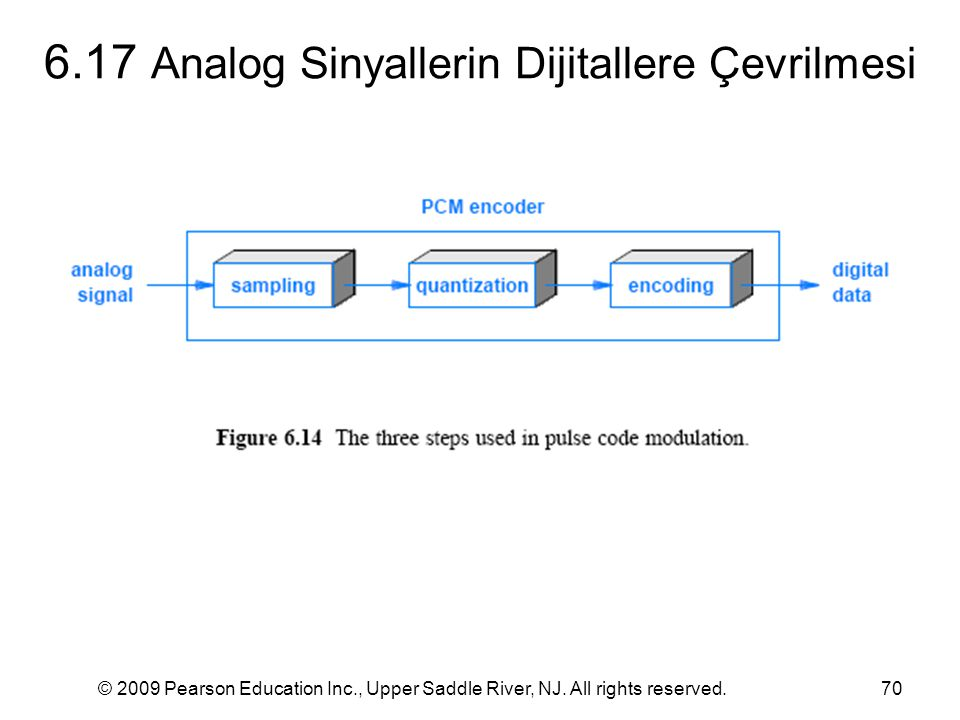 6.17 Analog Sinyallerin Dijitallere Çevrilmesi