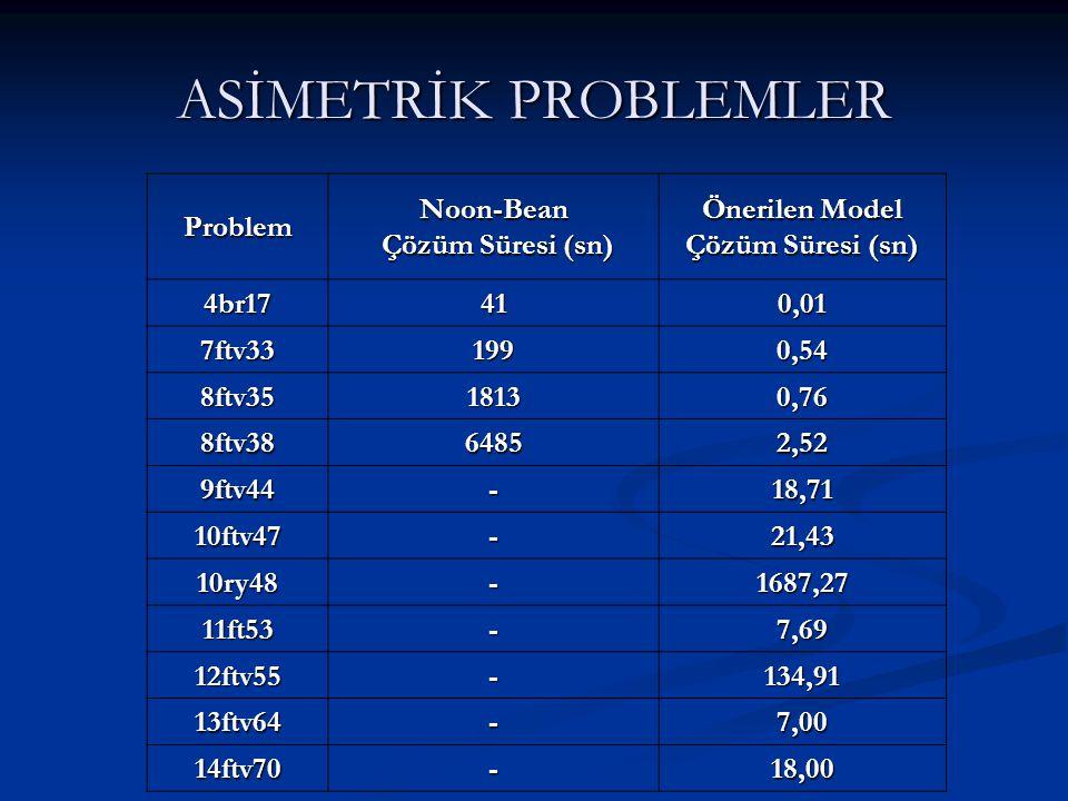 ASİMETRİK PROBLEMLER Problem Noon-Bean Çözüm Süresi (sn)