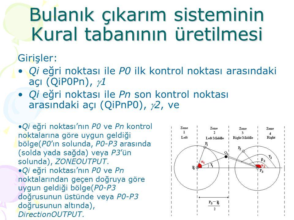 Bulanık çıkarım sisteminin Kural tabanının üretilmesi