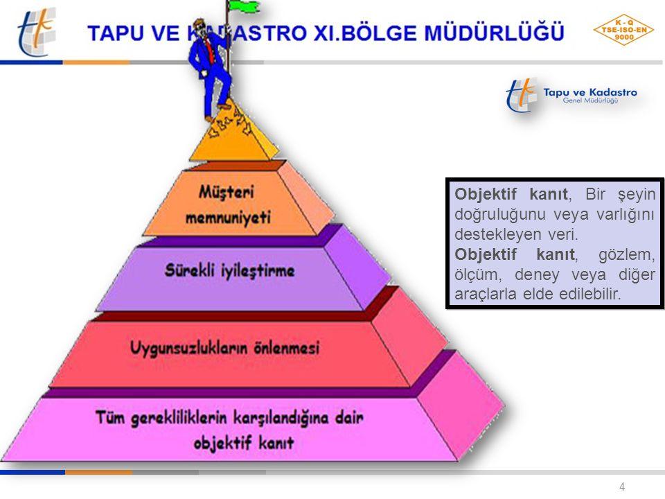 Objektif kanıt, Bir şeyin doğruluğunu veya varlığını destekleyen veri.