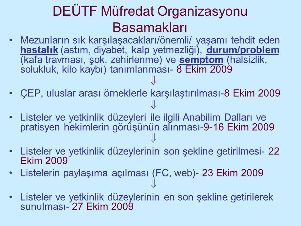 DEÜTF Müfredat Organizasyonu Basamakları