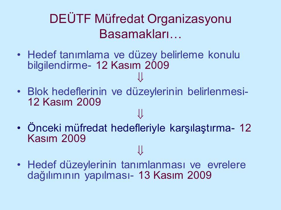 DEÜTF Müfredat Organizasyonu Basamakları…