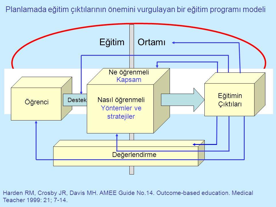 Planlamada eğitim çıktılarının önemini vurgulayan bir eğitim programı modeli