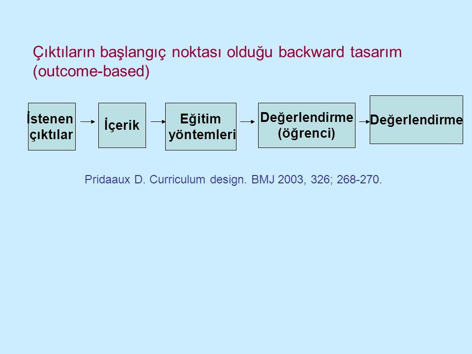 Çıktıların başlangıç noktası olduğu backward tasarım (outcome-based)