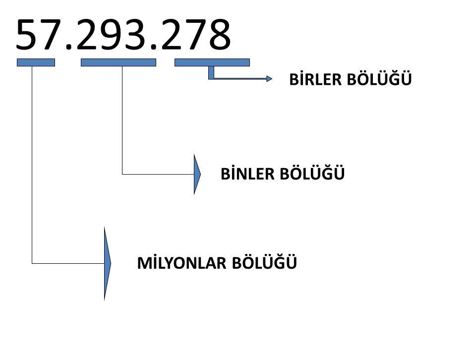 57.293.278 BİRLER BÖLÜĞÜ BİNLER BÖLÜĞÜ MİLYONLAR BÖLÜĞÜ