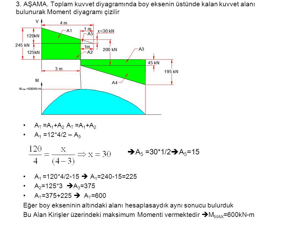 3. AŞAMA. Toplam kuvvet diyagramında boy eksenin üstünde kalan kuvvet alanı bulunurak Moment diyagramı çizilir