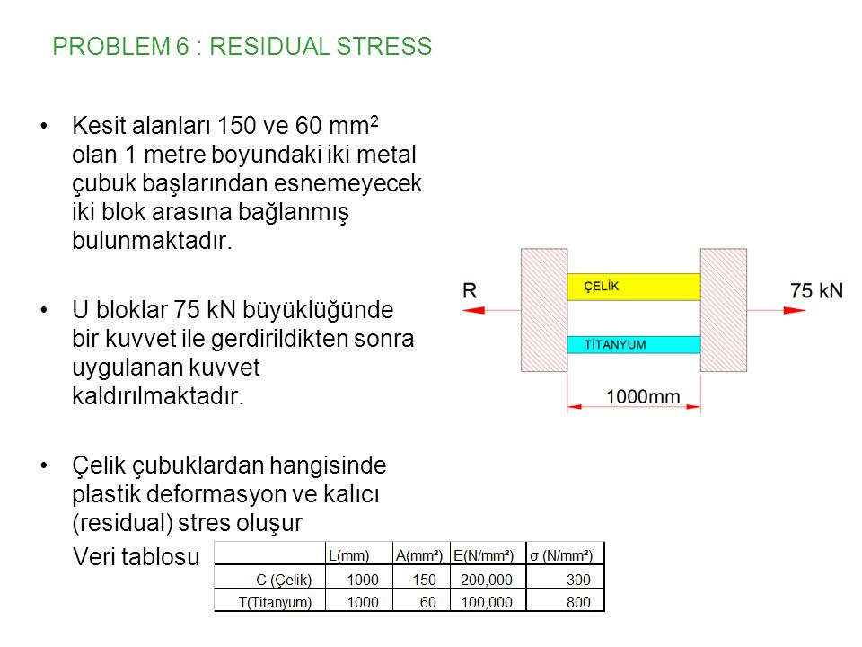 PROBLEM 6 : RESIDUAL STRESS