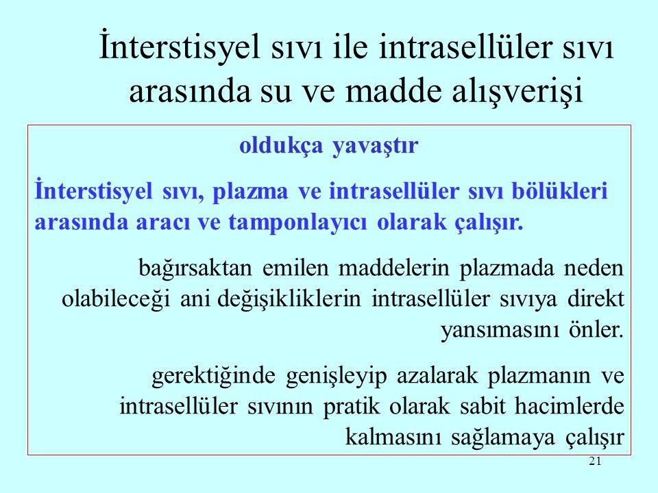 İnterstisyel sıvı ile intrasellüler sıvı arasında su ve madde alışverişi