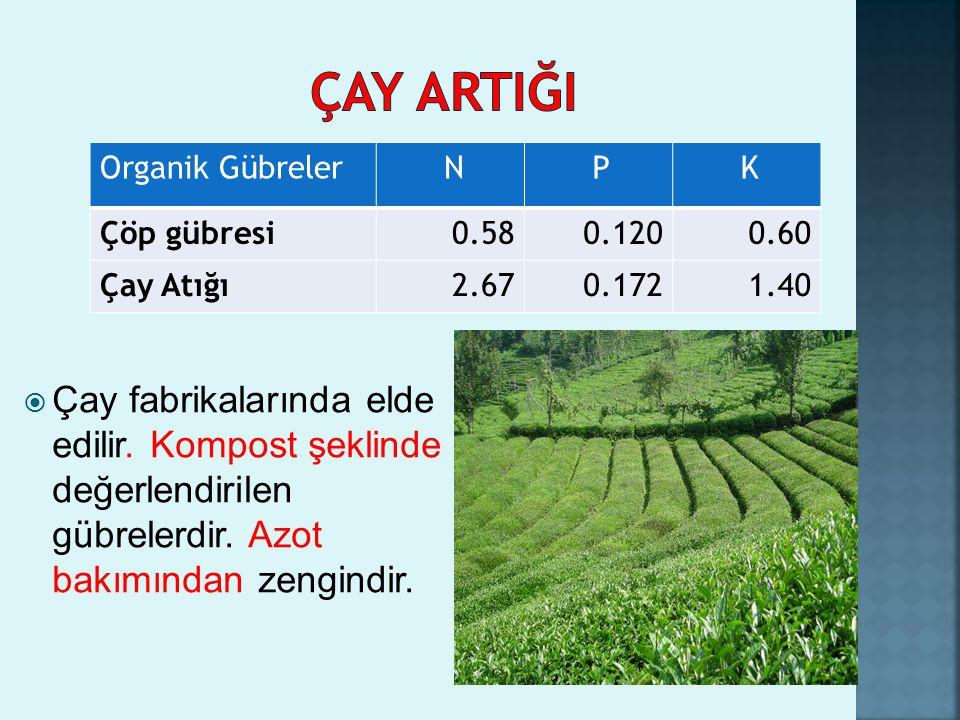 ÇAY ARTIĞI Organik Gübreler. N. P. K. Çöp gübresi. 0.58. 0.120. 0.60. Çay Atığı. 2.67. 0.172.