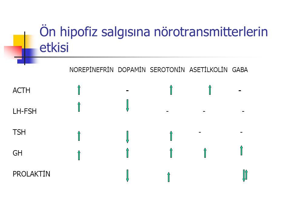Ön hipofiz salgısına nörotransmitterlerin etkisi