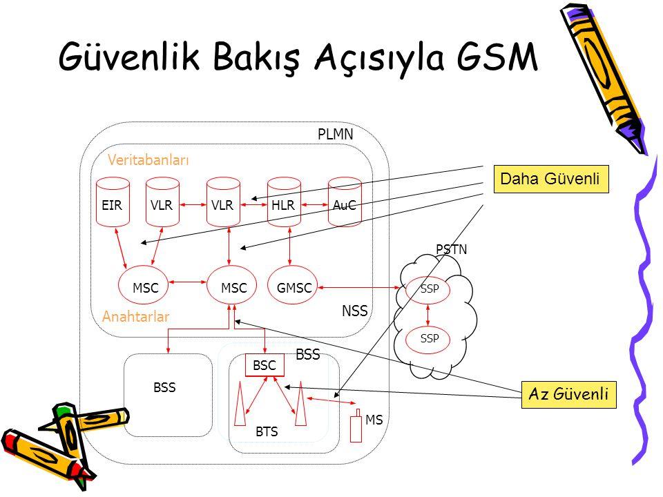 Güvenlik Bakış Açısıyla GSM