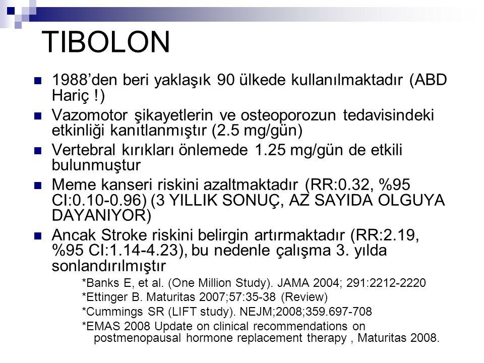 TIBOLON 1988'den beri yaklaşık 90 ülkede kullanılmaktadır (ABD Hariç !)