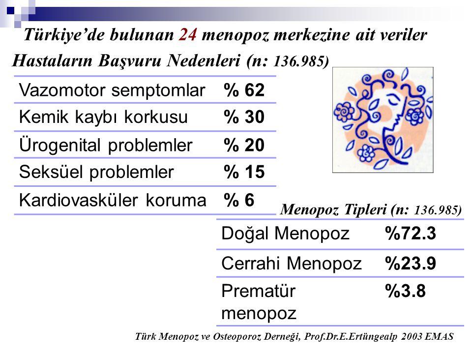 Türkiye'de bulunan 24 menopoz merkezine ait veriler