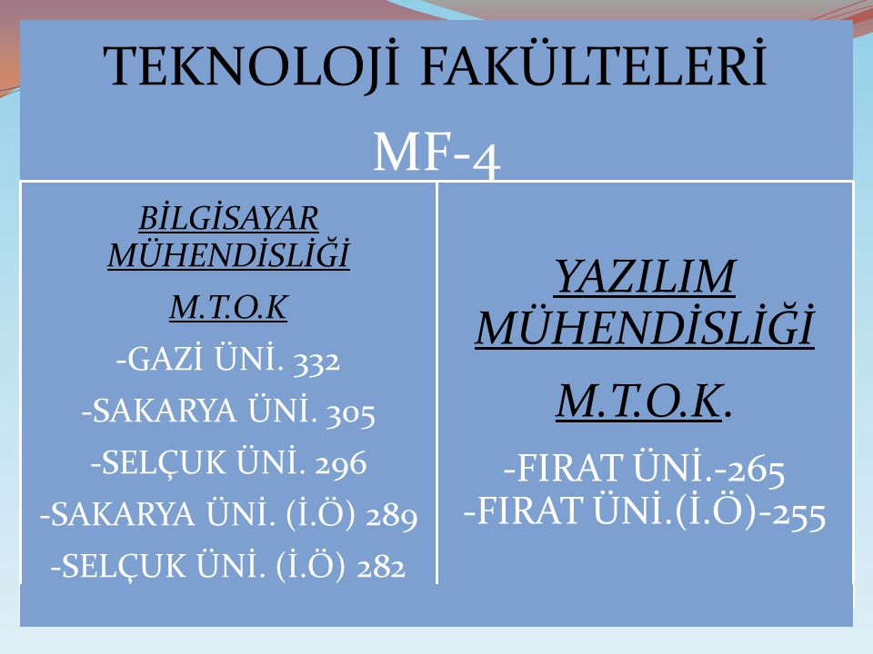 YAZILIM MÜHENDİSLİĞİ M.T.O.K. -FIRAT ÜNİ.-265 -FIRAT ÜNİ.(İ.Ö)-255