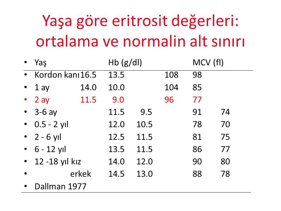 Yaşa göre eritrosit değerleri: ortalama ve normalin alt sınırı