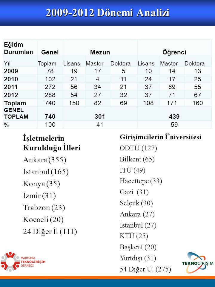 2009-2012 Dönemi Analizi İşletmelerin Kurulduğu İlleri Ankara (355)