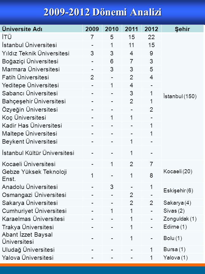 2009-2012 Dönemi Analizi Üniversite Adı 2009 2010 2011 2012 Şehir İTÜ