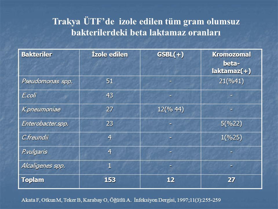 Trakya ÜTF'de izole edilen tüm gram olumsuz bakterilerdeki beta laktamaz oranları