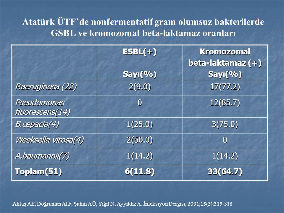 Atatürk ÜTF'de nonfermentatif gram olumsuz bakterilerde GSBL ve kromozomal beta-laktamaz oranları