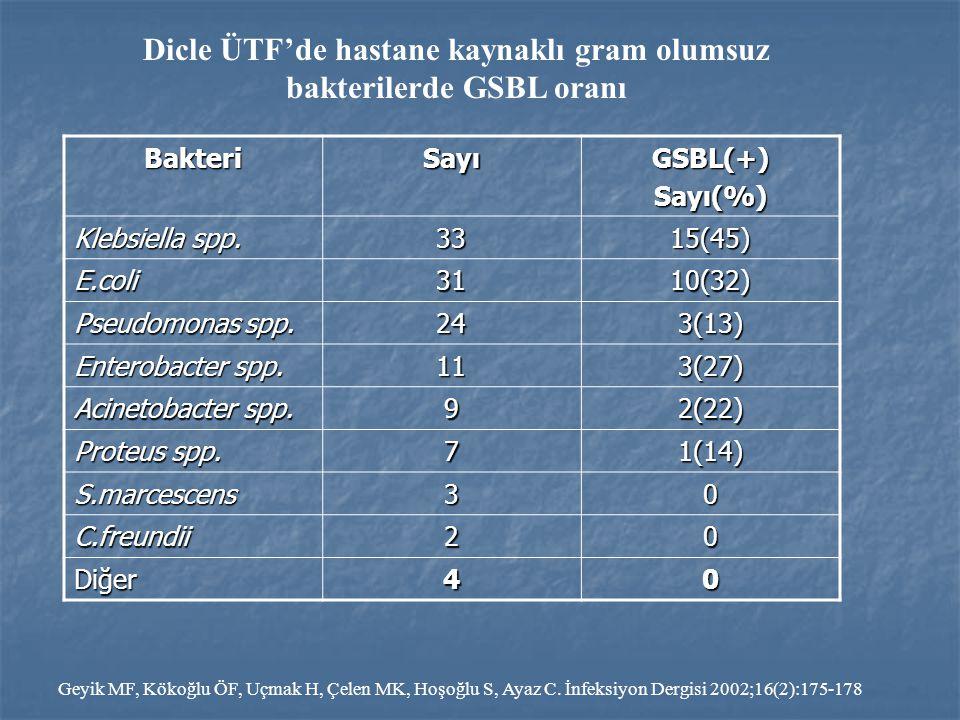 Dicle ÜTF'de hastane kaynaklı gram olumsuz bakterilerde GSBL oranı