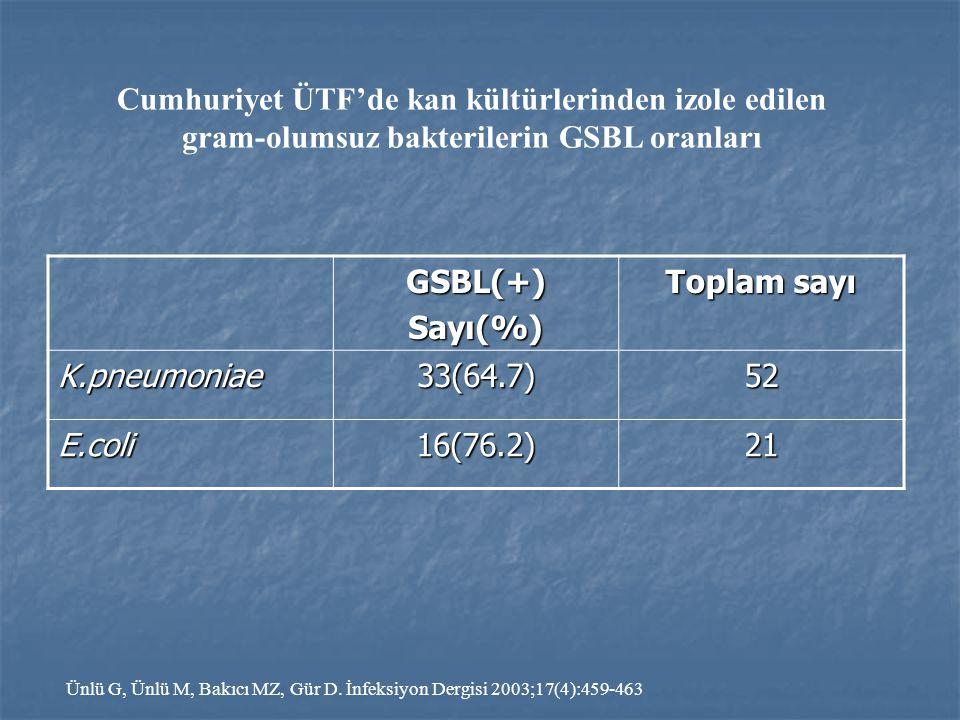 Cumhuriyet ÜTF'de kan kültürlerinden izole edilen gram-olumsuz bakterilerin GSBL oranları