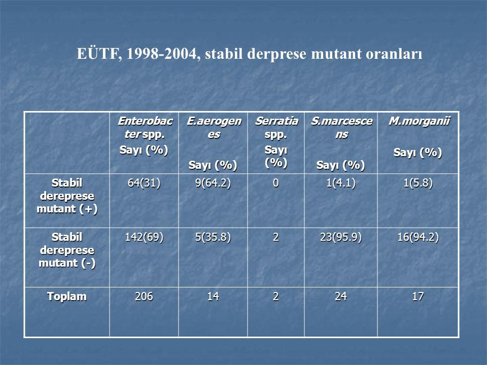 Stabil dereprese mutant (+) Stabil dereprese mutant (-)
