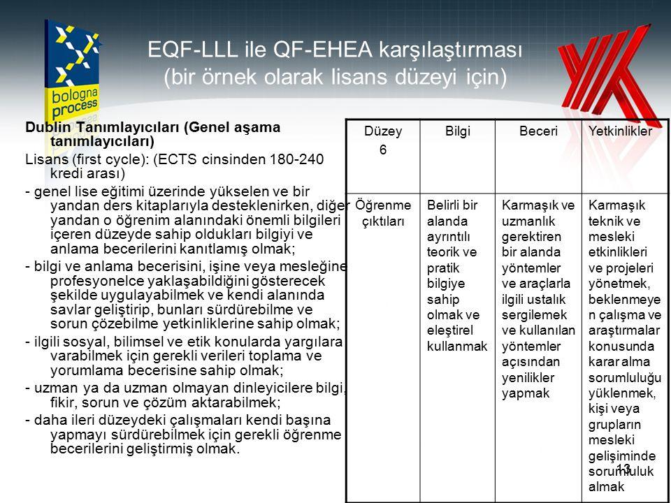 EQF-LLL ile QF-EHEA karşılaştırması (bir örnek olarak lisans düzeyi için)