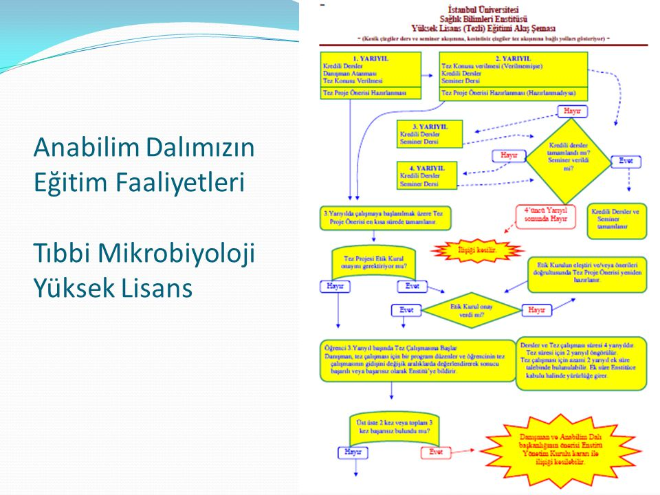 Anabilim Dalımızın Eğitim Faaliyetleri Tıbbi Mikrobiyoloji Yüksek Lisans